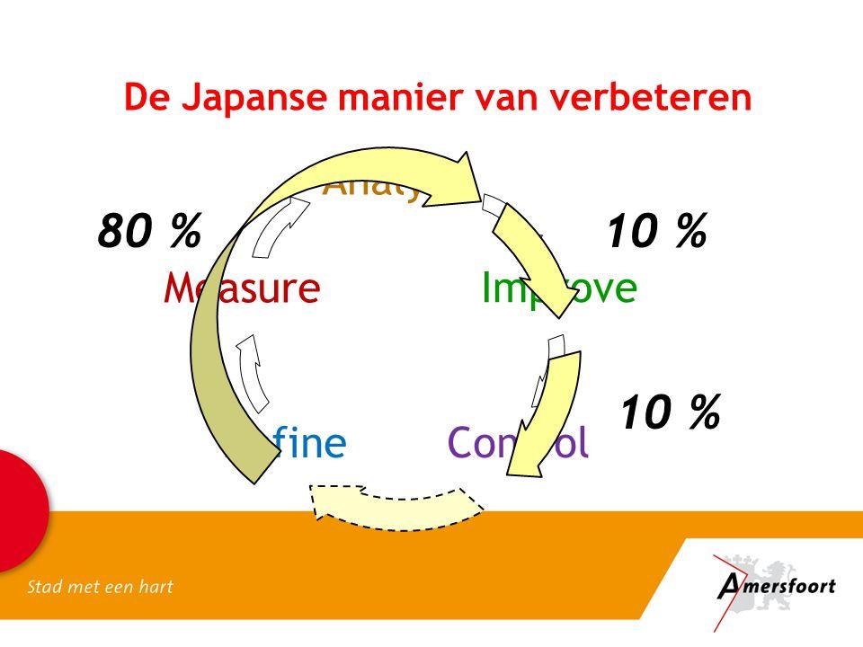 De Japanse manier van verbeteren DefineControl Analyse Measure 80 % Improve 10 %