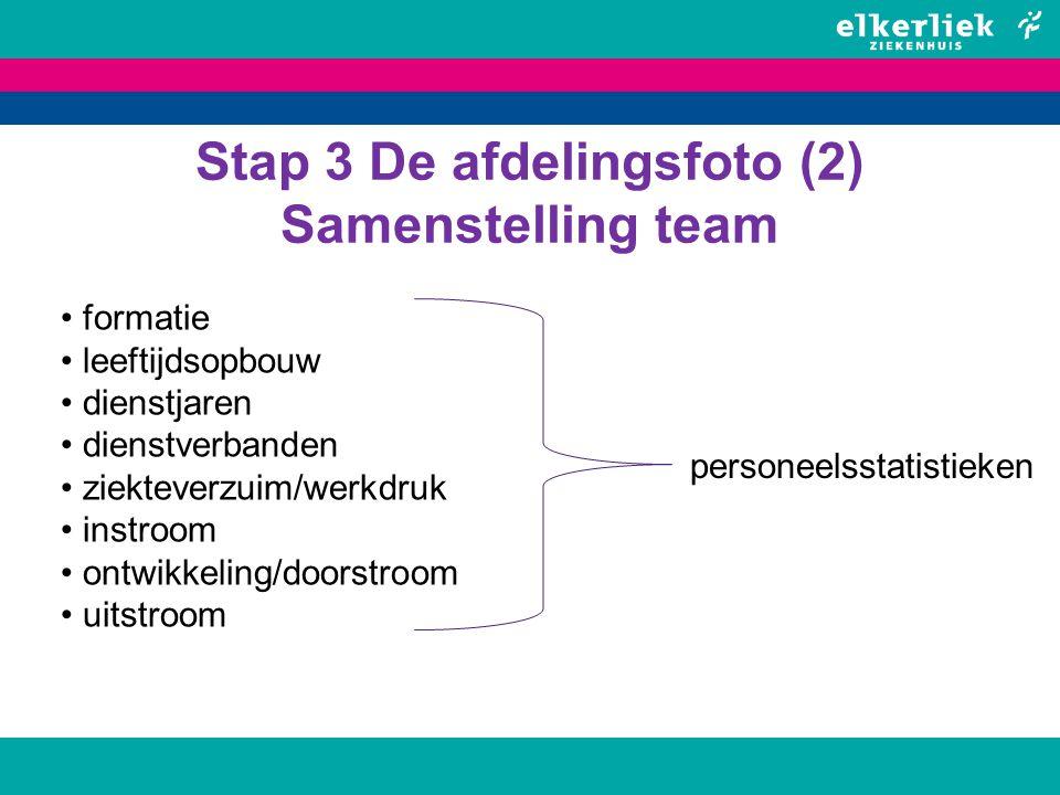 Stap 3 De afdelingsfoto (2) Samenstelling team formatie leeftijdsopbouw dienstjaren dienstverbanden ziekteverzuim/werkdruk instroom ontwikkeling/doors
