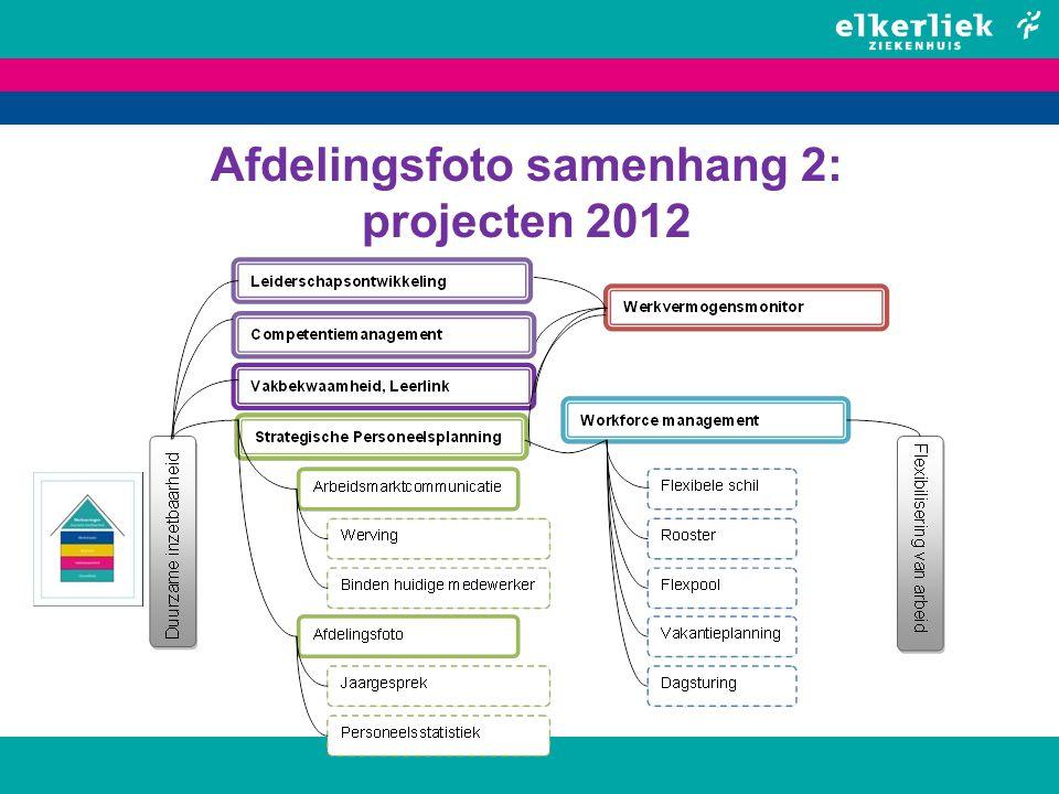 Afdelingsfoto implementatie 2011 pilot afdelingsfoto op twee afdelingen 2012 implementatie ziekenhuisbreed (experimenteren) 2013 alle teams maken jaarlijks afdelingsfoto als onderdeel van Beleids & Begrotingscyclus