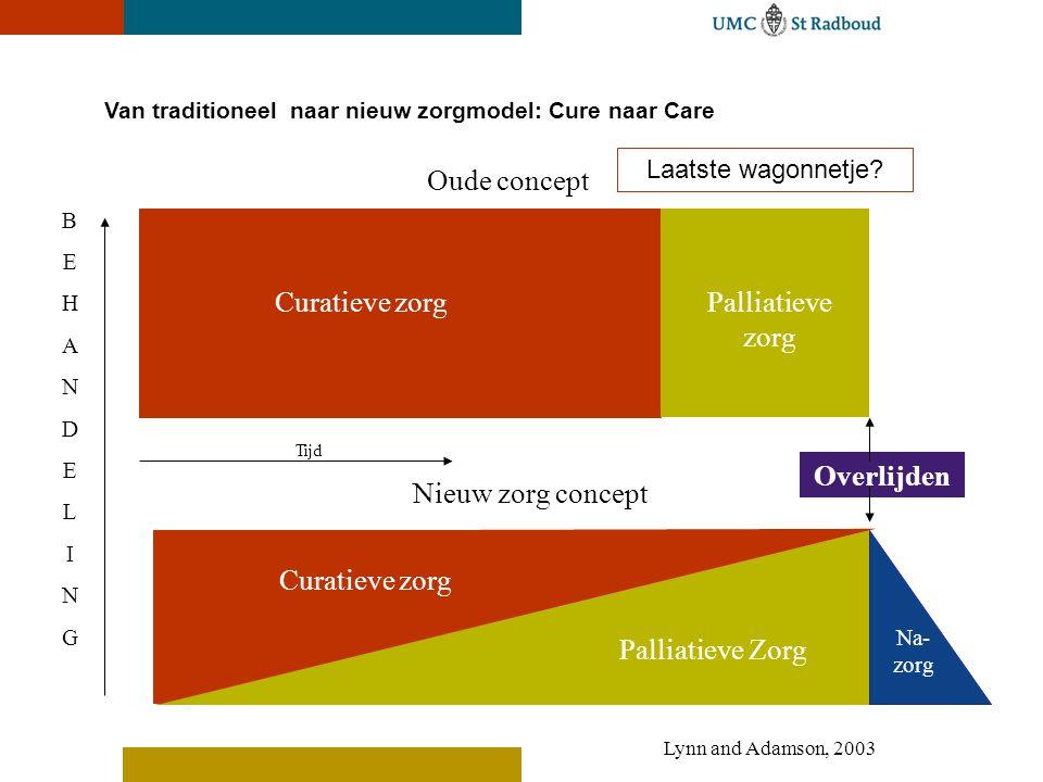 Van traditioneel naar nieuw zorgmodel: Cure naar Care Curatieve zorgPalliatieve zorg Oude concept Overlijden BEHANDELINGBEHANDELING Curatieve zorg Pal
