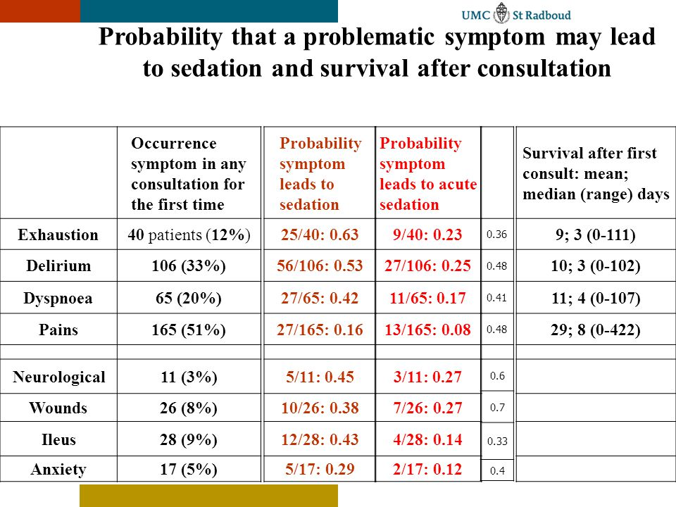 Occurrence symptom in any consultation for the first time Exhaustion40 patients (12%) Delirium106 (33%) Dyspnoea65 (20%) Pains165 (51%) Neurological11