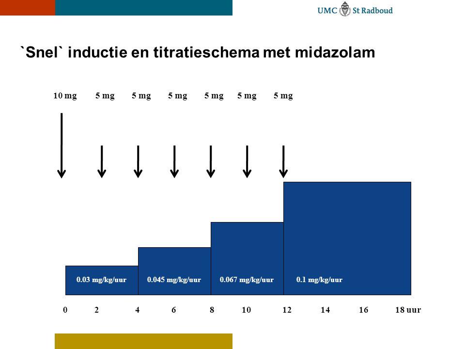`Snel` inductie en titratieschema met midazolam 0.1 mg/kg/uur0.067 mg/kg/uur0.045 mg/kg/uur0.03 mg/kg/uur 10 mg5 mg 0 2 4 6 8 10 12 14 16 18 uur