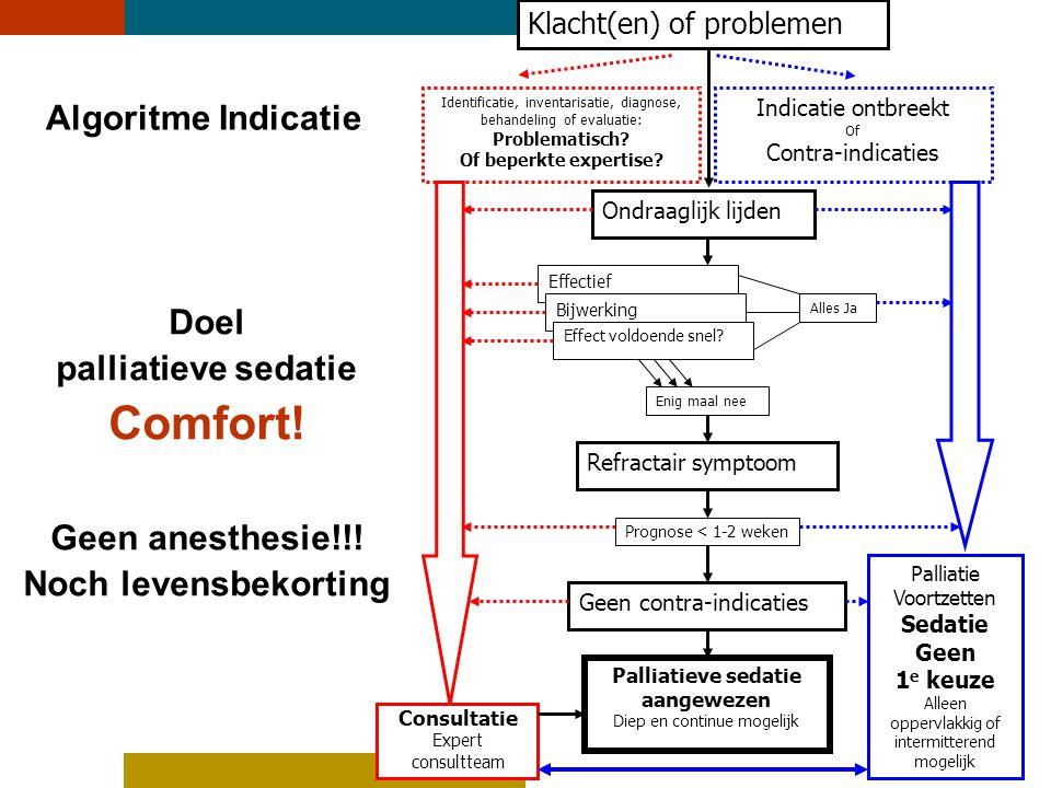 6 Algoritme Indicatie Identificatie, inventarisatie, diagnose, behandeling of evaluatie: Problematisch? Of beperkte expertise? Ondraaglijk lijden Effe