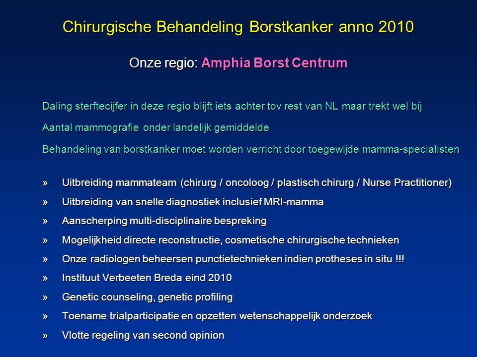 Chirurgische Behandeling Borstkanker anno 2010 Onze regio: Amphia Borst Centrum Daling sterftecijfer in deze regio blijft iets achter tov rest van NL