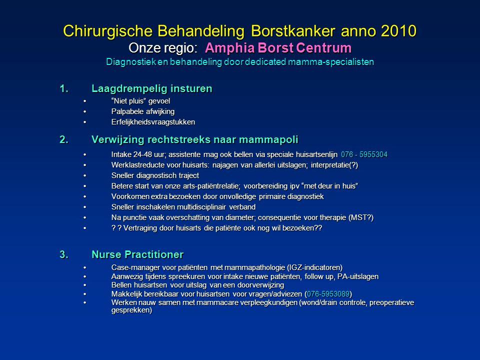 Chirurgische Behandeling Borstkanker anno 2010 Onze regio: Amphia Borst Centrum Diagnostiek en behandeling door dedicated mamma-specialisten 1.Laagdre