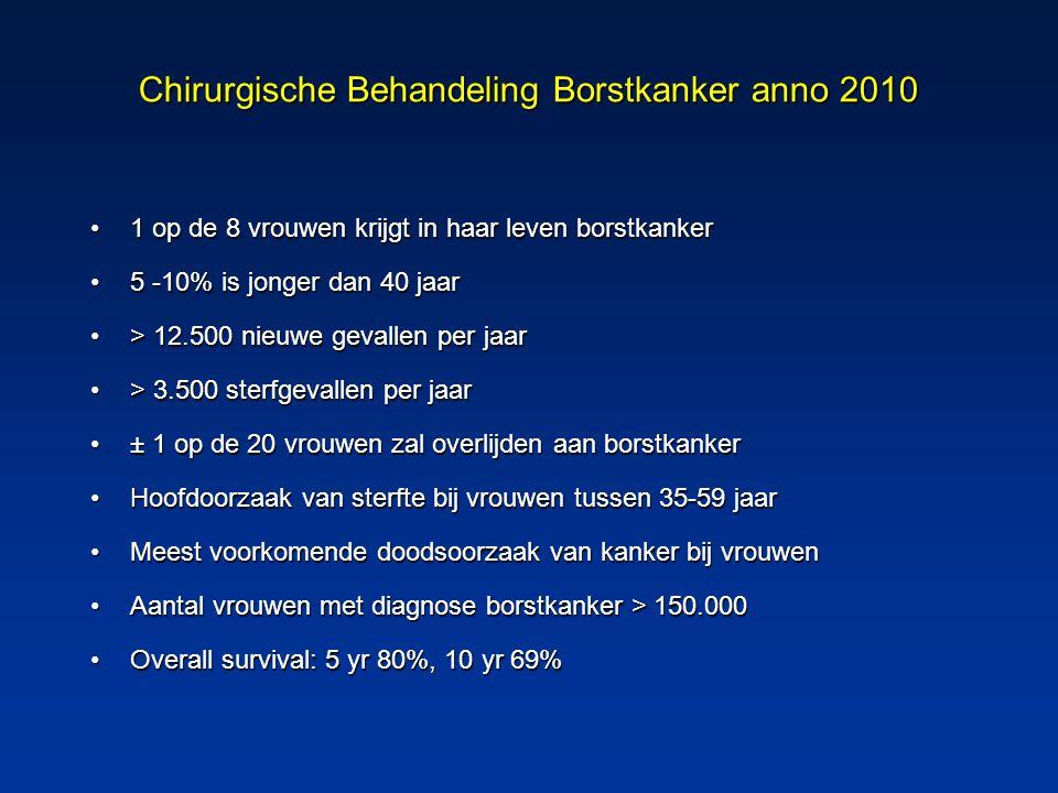 Cijfers Amphia Borst Centrum 2009  1324 patiënten met mammapathologie  385 maligne patiënten  10.000 mammografieën  659 MRI - mamma  39,5% van maligne patiënten wordt door de huisarts doorverwezen naar röntgen  Opnameduur lumpectomie 1,4 dagen  Opnameduur ablatio 2,1 dagen  Lumpectomie irradicaal 4,59%  21,8% neo-adjuvante chemotherapie (IKZ 11,9%) Bron: databank mammachirurgie Amphia Ziekenhuis