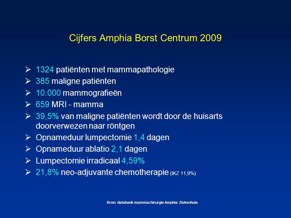 Cijfers Amphia Borst Centrum 2009  1324 patiënten met mammapathologie  385 maligne patiënten  10.000 mammografieën  659 MRI - mamma  39,5% van ma