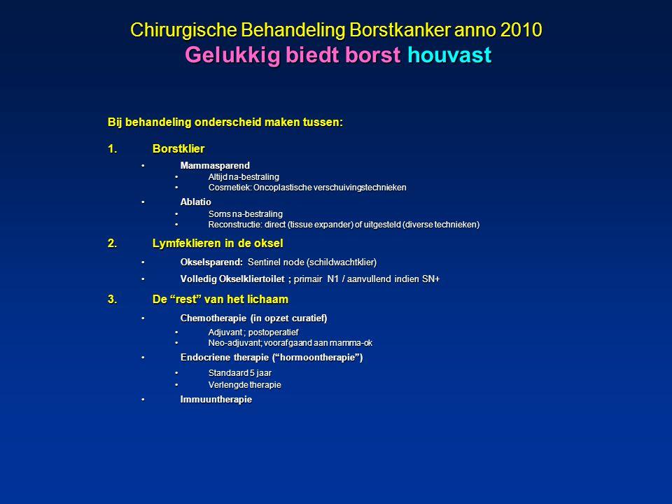 Chirurgische Behandeling Borstkanker anno 2010 Gelukkig biedt borst houvast Bij behandeling onderscheid maken tussen: 1.Borstklier MammasparendMammasp