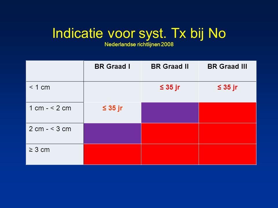 Indicatie voor syst. Tx bij No Nederlandse richtlijnen 2008 BR Graad IBR Graad IIBR Graad III < 1 cm≤ 35 jr 1 cm - < 2 cm≤ 35 jr 2 cm - < 3 cm ≥ 3 cm
