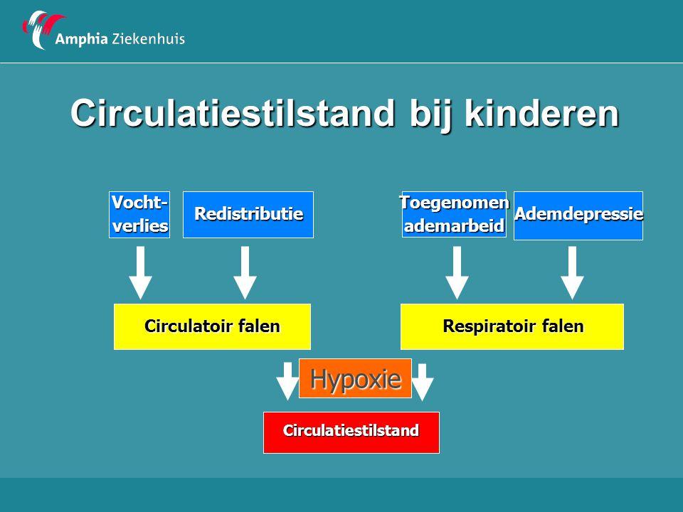 Circulatiestilstand bij kinderen CirculatiestilstandVocht-verliesRedistributie Circulatoir falen ToegenomenademarbeidAdemdepressie Respiratoir falen H