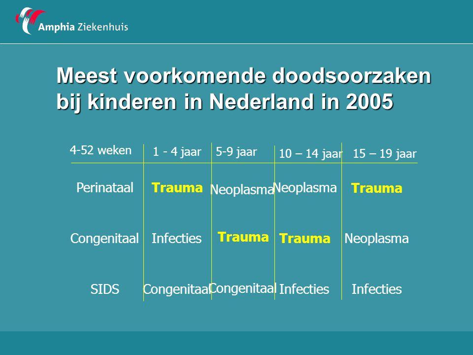 Meest voorkomende doodsoorzaken bij kinderen in Nederland in 2005 4-52 weken 1 - 4 jaar5-9 jaar PerinataalTrauma Neoplasma CongenitaalInfecties Trauma