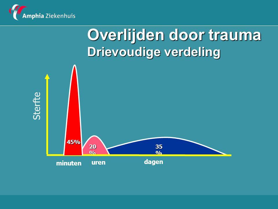 Overlijden door trauma Drievoudige verdeling 45 % 20 % 35 % Sterfte 45% minuten uren dagen