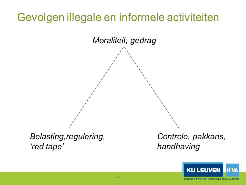 Gevolgen illegale en informele activiteiten 12 Moraliteit, gedrag Belasting,regulering, 'red tape' Controle, pakkans, handhaving