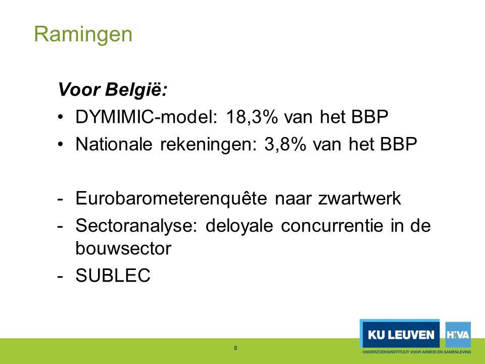 Ramingen Voor België: DYMIMIC-model: 18,3% van het BBP Nationale rekeningen: 3,8% van het BBP -Eurobarometerenquête naar zwartwerk -Sectoranalyse: deloyale concurrentie in de bouwsector -SUBLEC 8