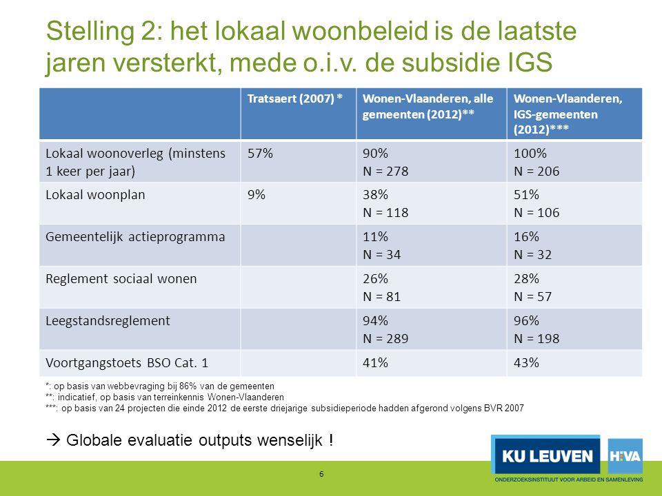Stelling 2: het lokaal woonbeleid is de laatste jaren versterkt, mede o.i.v. de subsidie IGS Tratsaert (2007) *Wonen-Vlaanderen, alle gemeenten (2012)