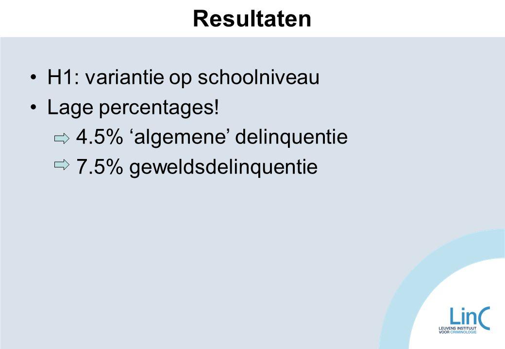 Resultaten H1: variantie op schoolniveau Lage percentages! 4.5% 'algemene' delinquentie 7.5% geweldsdelinquentie