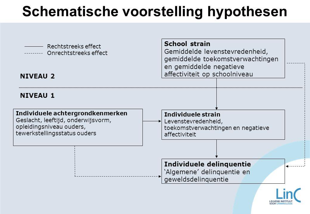 Schematische voorstelling hypothesen NIVEAU 1 NIVEAU 2 School strain Gemiddelde levenstevredenheid, gemiddelde toekomstverwachtingen en gemiddelde neg