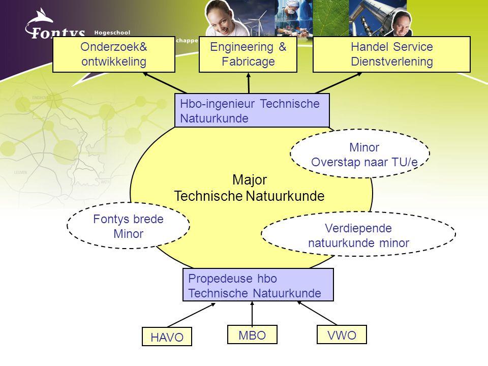 Major Technische Natuurkunde Verdiepende natuurkunde minor Fontys brede Minor Minor Overstap naar TU/e Onderzoek& ontwikkeling Engineering & Fabricage