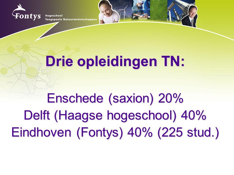 Drie opleidingen TN: Enschede (saxion) 20% Delft (Haagse hogeschool) 40% Eindhoven (Fontys) 40% (225 stud.)