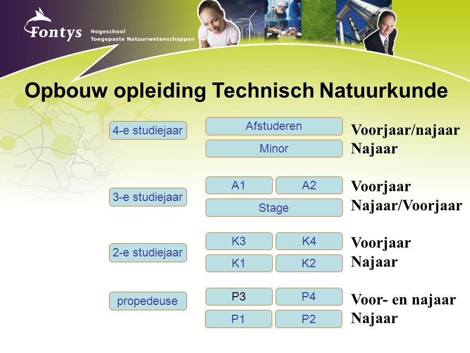 Opbouw opleiding Technisch Natuurkunde 2-e studiejaar propedeuse P1P2 P3 P4 K1K2K3K4 Stage 3-e studiejaar Minor 4-e studiejaar Afstuderen A1A2 Voorjaa