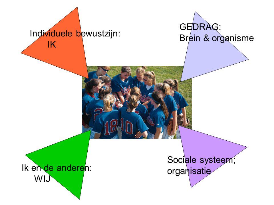 Individuele bewustzijn: IK Ik en de anderen: WIJ GEDRAG: Brein & organisme Sociale systeem; organisatie