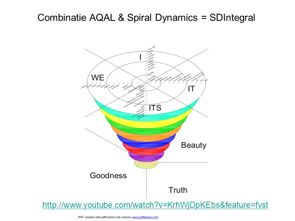 Combinatie AQAL & Spiral Dynamics = SDIntegral http://www.youtube.com/watch?v=KrhWjDpKEbs&feature=fvst