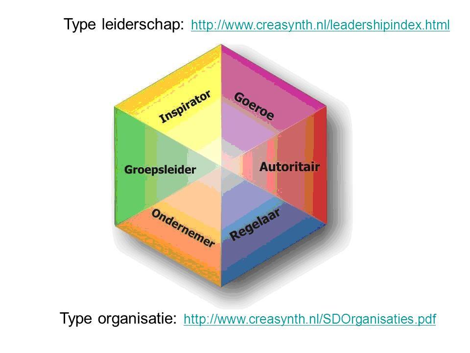 Type leiderschap: http://www.creasynth.nl/leadershipindex.html http://www.creasynth.nl/leadershipindex.html Type organisatie: http://www.creasynth.nl/