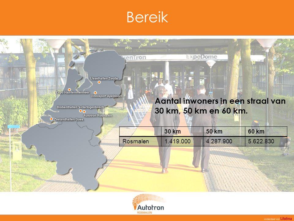 Bereik Aantal inwoners in een straal van 30 km, 50 km en 60 km. 30 km50 km60 km Rosmalen1.419.0004.287.9005.622.830