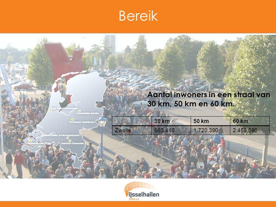 Bereik Aantal inwoners in een straal van 30 km, 50 km en 60 km.