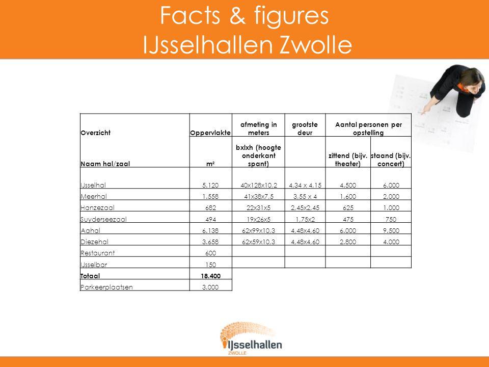 Facts & figures IJsselhallen Zwolle OverzichtOppervlakte afmeting in meters grootste deur Aantal personen per opstelling Naam hal/zaalm² bxlxh (hoogte onderkant spant) zittend (bijv.