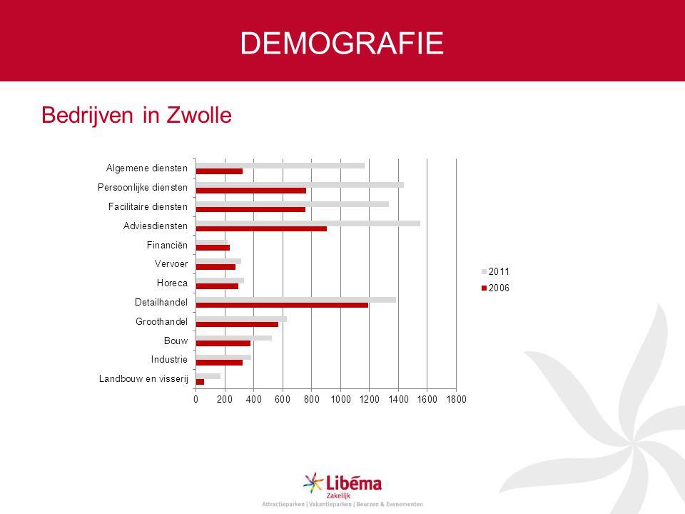 DEMOGRAFIE Bedrijven in Zwolle