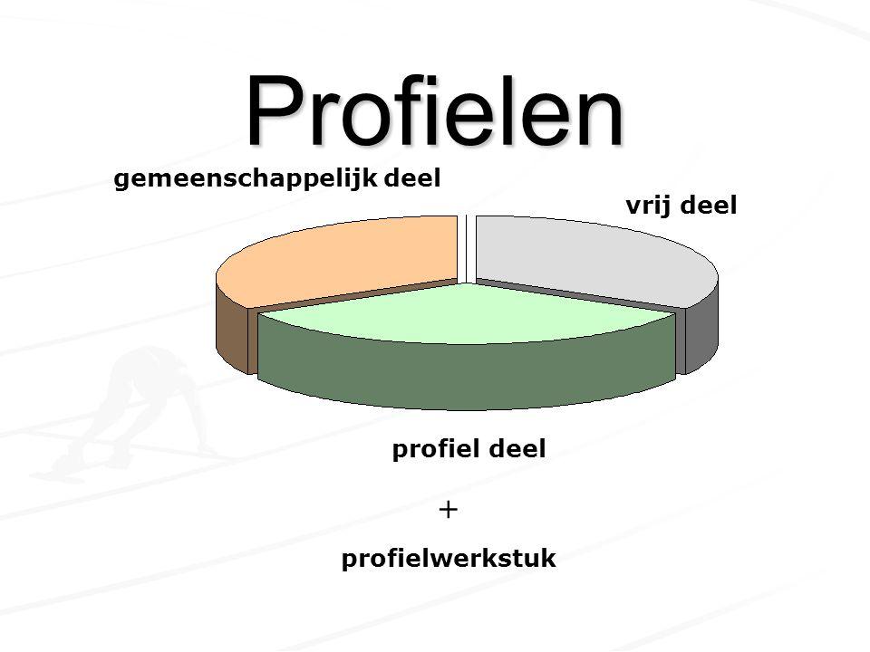 Gemeenschappelijk NederlandsEngelsCKV Lichamelijke Opvoeding Maatschappijleer Profielwerkstuk (5 Havo) Profielwerkstuk (5 Havo)