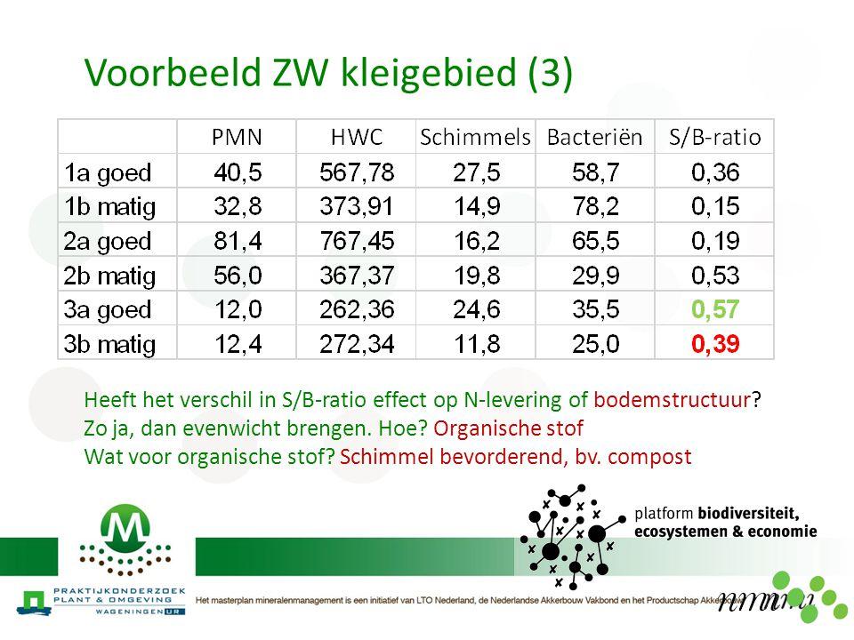 Voorbeeld ZW kleigebied (3) Heeft het verschil in S/B-ratio effect op N-levering of bodemstructuur? Zo ja, dan evenwicht brengen. Hoe? Organische stof