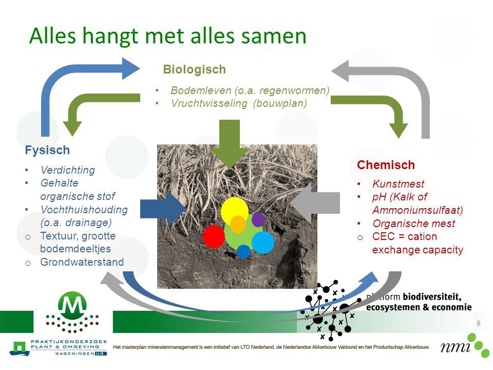 8 Chemisch Biologisch Kunstmest pH (Kalk of Ammoniumsulfaat) Organische mest o CEC = cation exchange capacity Verdichting Gehalte organische stof Voch
