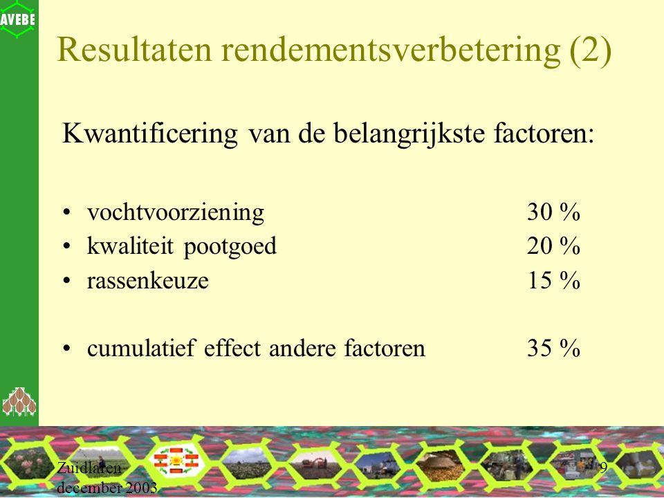 Zuidlaren december 2003 9 Resultaten rendementsverbetering (2) Kwantificering van de belangrijkste factoren: vochtvoorziening30 % kwaliteit pootgoed20 % rassenkeuze15 % cumulatief effect andere factoren35 %