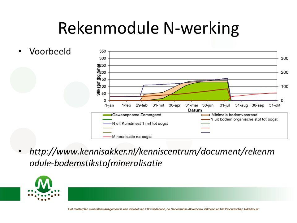 Rekenmodule N-werking Voorbeeld http://www.kennisakker.nl/kenniscentrum/document/rekenm odule-bodemstikstofmineralisatie