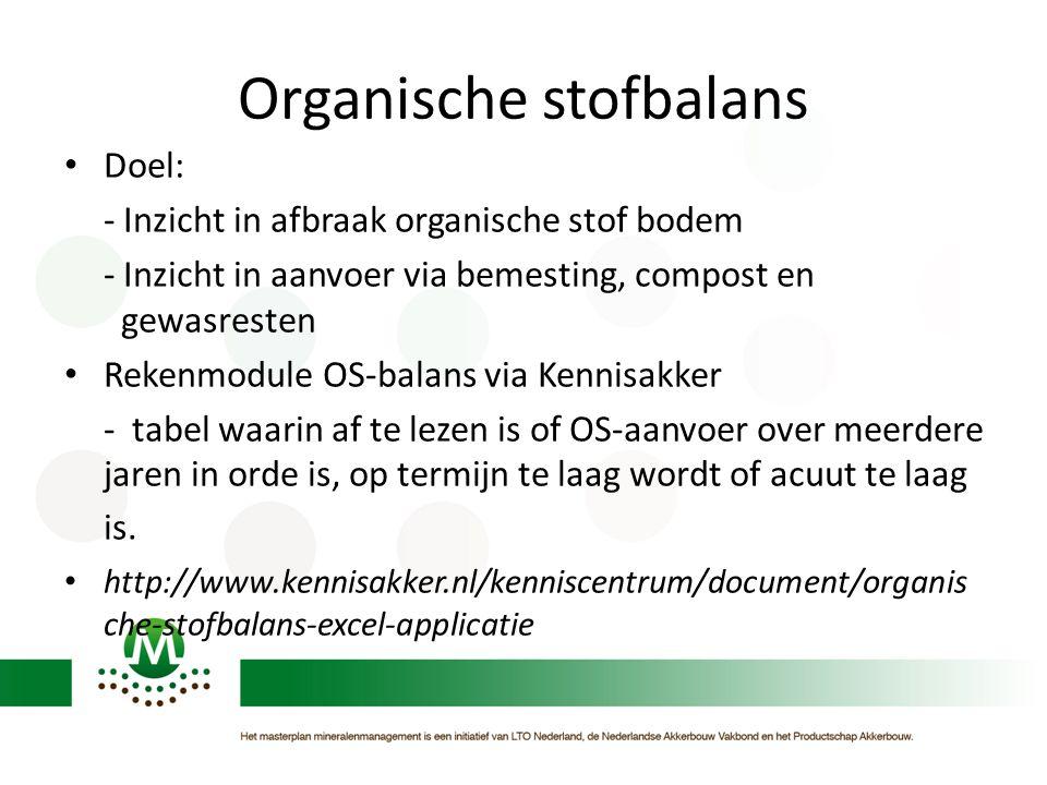 Organische stofbalans Doel: - Inzicht in afbraak organische stof bodem - Inzicht in aanvoer via bemesting, compost en gewasresten Rekenmodule OS-balan