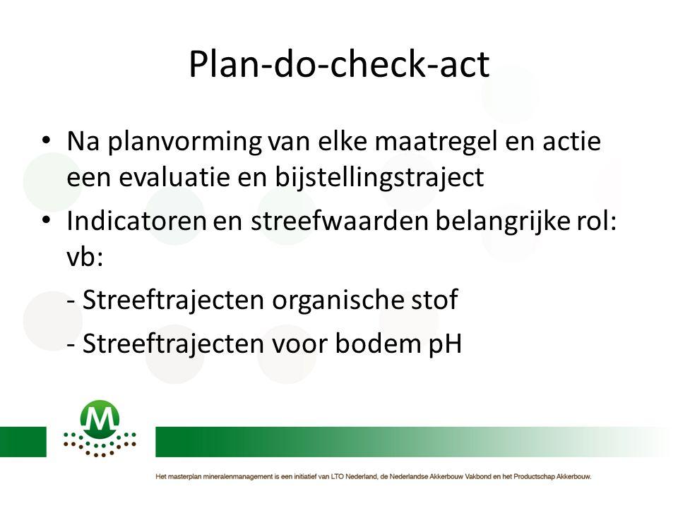 Plan-do-check-act Na planvorming van elke maatregel en actie een evaluatie en bijstellingstraject Indicatoren en streefwaarden belangrijke rol: vb: - Streeftrajecten organische stof - Streeftrajecten voor bodem pH
