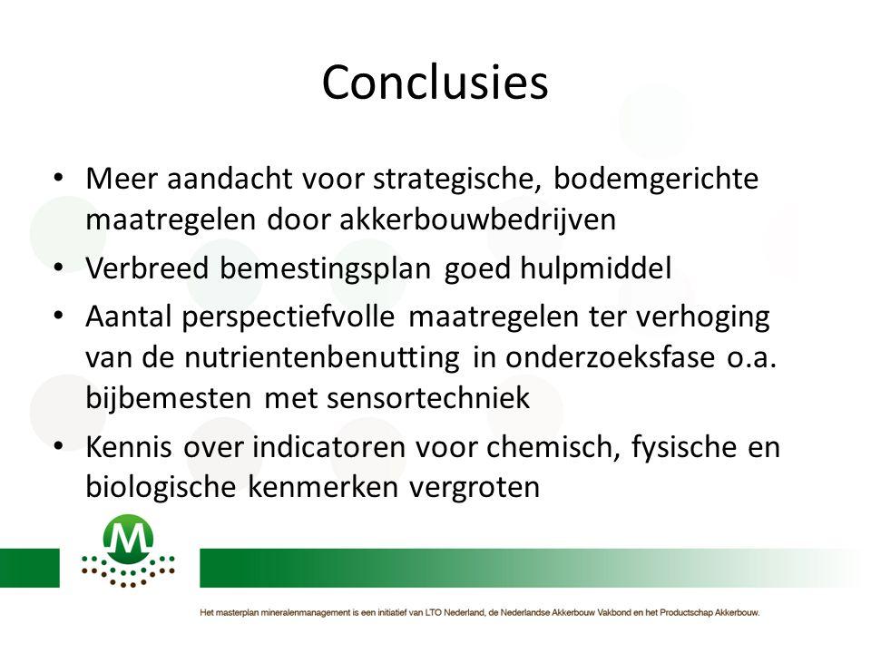 Conclusies Meer aandacht voor strategische, bodemgerichte maatregelen door akkerbouwbedrijven Verbreed bemestingsplan goed hulpmiddel Aantal perspectiefvolle maatregelen ter verhoging van de nutrientenbenutting in onderzoeksfase o.a.