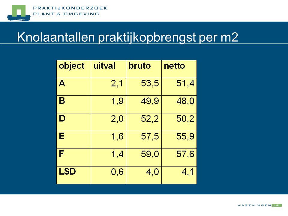 Knolaantallen praktijkopbrengst per m2