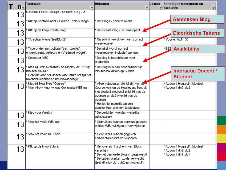 Functionele Test Diacritische TekensAanmaken BlogAvailabilityInteractie Docent / Student
