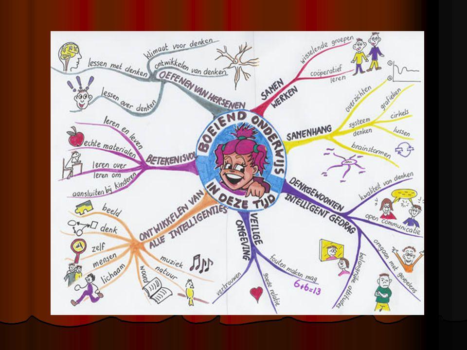 Systeemdenken Verbanden zien Verbanden zien Eigen inbreng van het kind Eigen inbreng van het kind Visual tools: mindmaps, GPG's (gedragspatroongrafieken), relatiecirkels, causale lussen Visual tools: mindmaps, GPG's (gedragspatroongrafieken), relatiecirkels, causale lussen Een hulpmiddel geen doel Een hulpmiddel geen doel