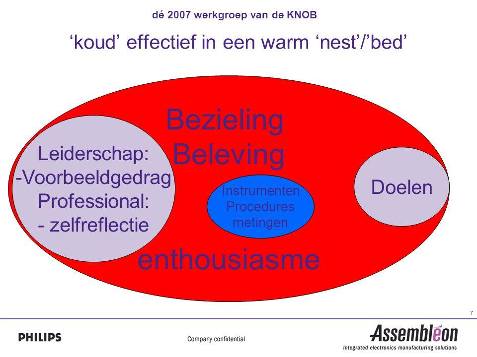dé 2007 werkgroep van de KNOB 7 'koud' effectief in een warm 'nest'/'bed' Bezieling Beleving enthousiasme Instrumenten Procedures metingen Doelen Leiderschap: -Voorbeeldgedrag Professional: - zelfreflectie