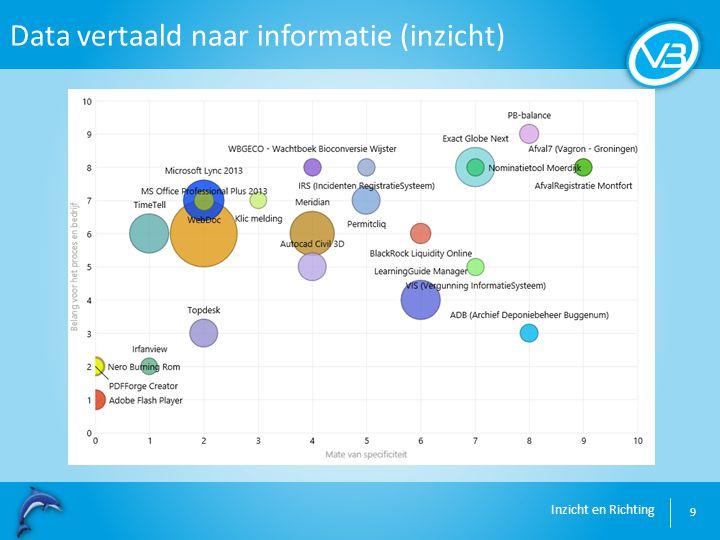 Inzicht en Richting Data vertaald naar informatie (inzicht) 9