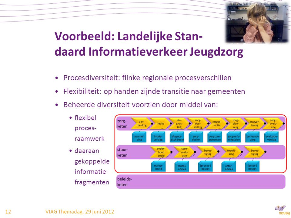 Voorbeeld: Landelijke Stan- daard Informatieverkeer Jeugdzorg Procesdiversiteit: flinke regionale procesverschillen Flexibiliteit: op handen zijnde tr