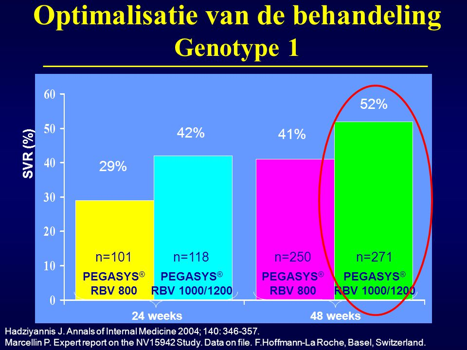 24 weeks48 weeks 29% 42% 41% 52% n=101n=118n=250n=271 PEGASYS ® RBV 800 PEGASYS ® RBV 1000/1200 PEGASYS ® RBV 800 PEGASYS ® RBV 1000/1200 Optimalisati