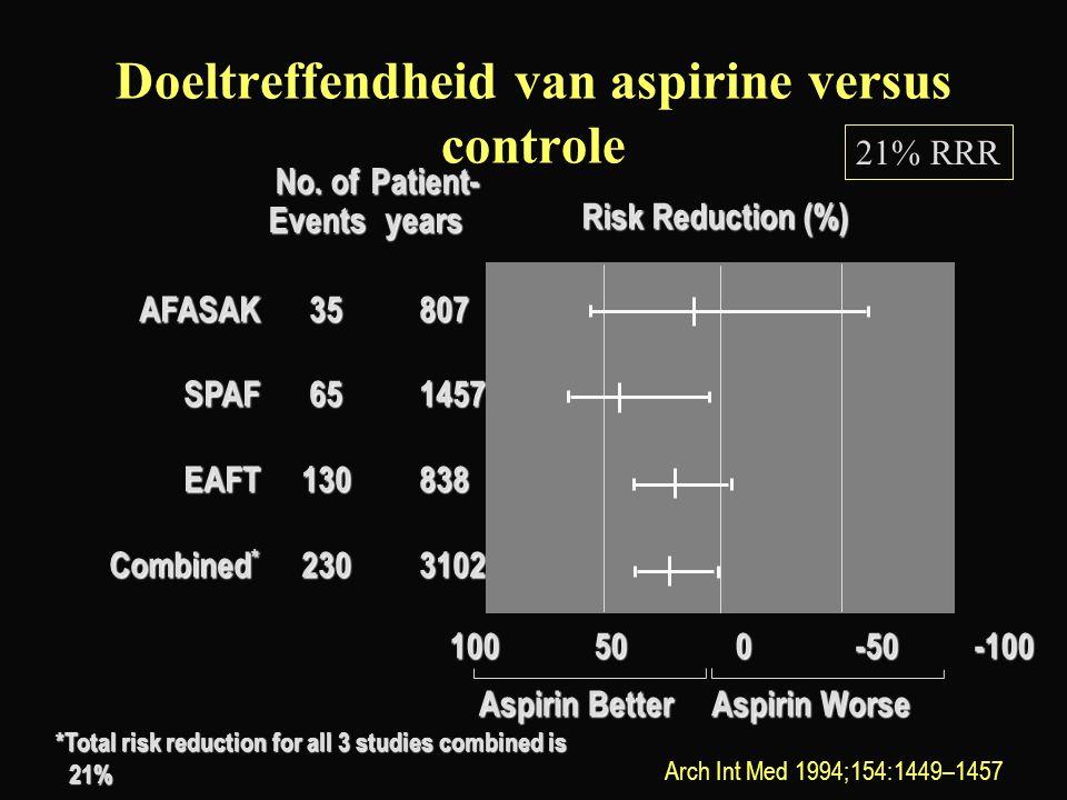 Doeltreffendheid van aspirine versus controle AFASAK35807 SPAF651457 EAFT130838 Combined * 2303102 No. of EventsPatient-years 100500-50-100 Aspirin Be