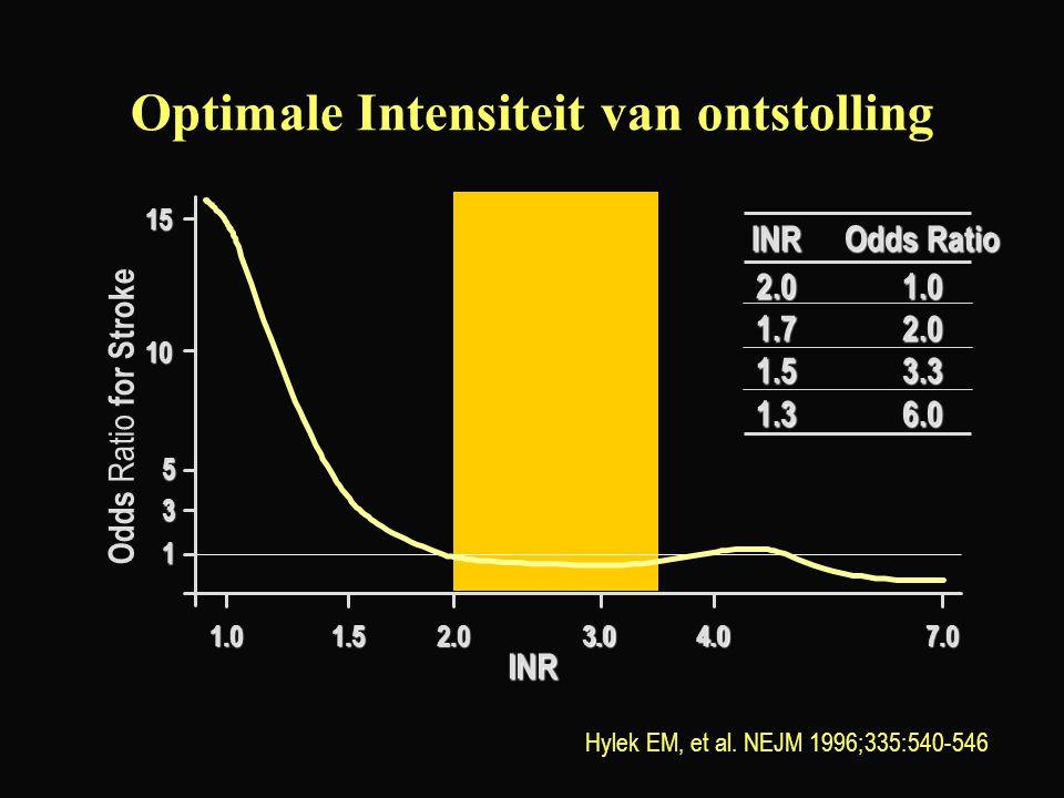 Optimale Intensiteit van ontstolling Hylek EM, et al. NEJM 1996;335:540-546 INROdds Ratio 2.01.0 1.72.0 1.53.3 1.36.0 1.01.53.04.07.0 1 3 5 10 15 INR