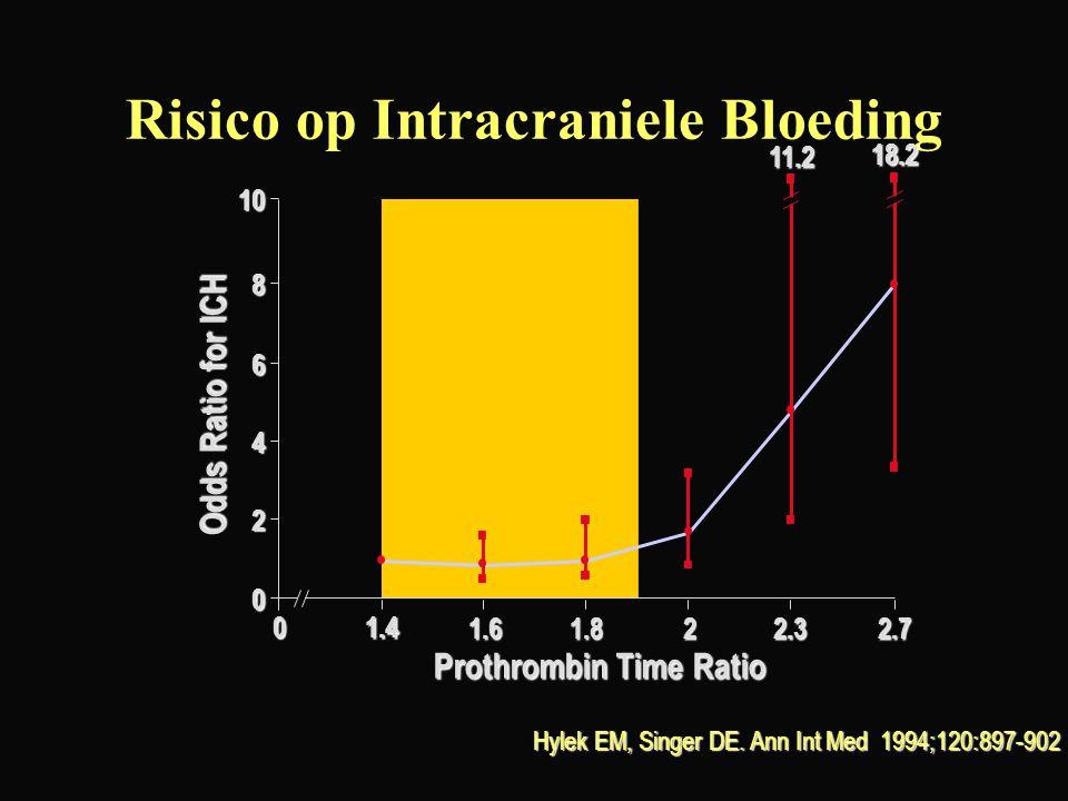 Risico op Intracraniele Bloeding Hylek EM, Singer DE. Ann Int Med 1994;120:897-902 1.6 1.40 1.822.32.7 Prothrombin Time Ratio 0 2 4 6 8 10 18.2 11.2 O
