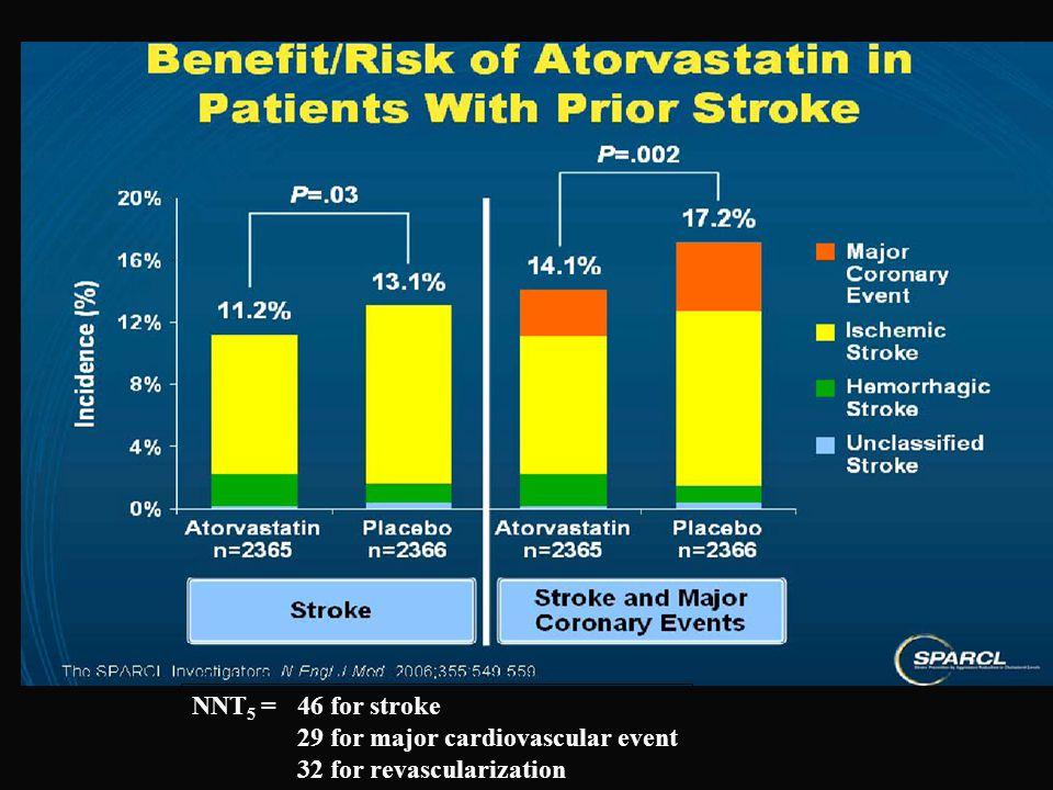NNT 5 =46 for stroke 29 for major cardiovascular event 32 for revascularization